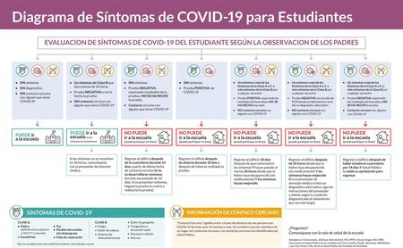 Click here to download the COVID-19 Student Symptom Flowchart in Spanish